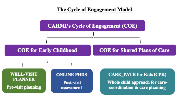 Cycle of Engagement Model